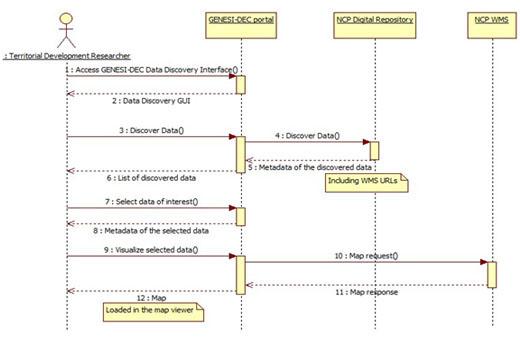 Fig. 1 - Sequenza delle operazioni necessarie per la visualizzazione dei servizi WMS del Geoportale Nazionale nell'infrastruttura GENESI-DEC.