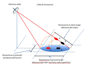 radar1 interferometria