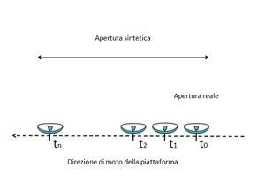 Fig.3: Confronto tra apertura d'antenna