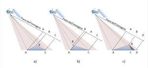 Fig.4: Deformazione prospettica dovuta al terreno: